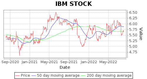 IBM 401k Plus Plan Daily Snapshot, Alerts, Charts, and Your